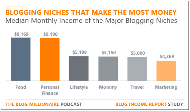 Blogging niches that make the most money | median income graph